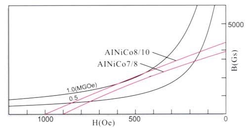 bonded alnico magnets